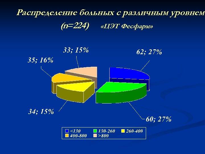Распределение больных с различным уровнем (n=224) «ЦЭТ Фесфарм»