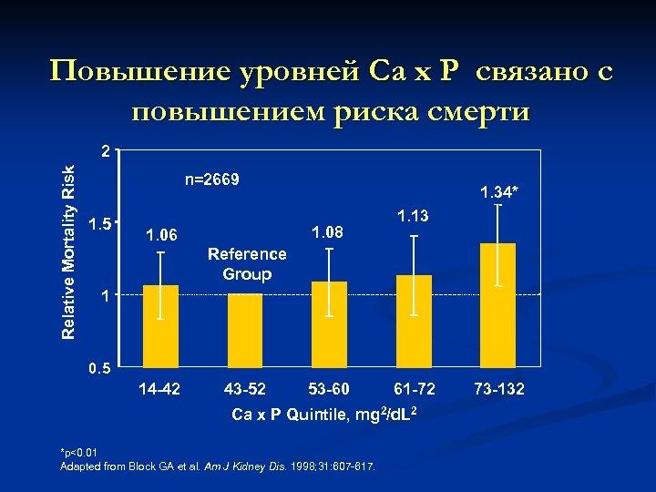 Повышение уровней Са х Р связано с повышением риска смерти Relative Mortality Risk 2