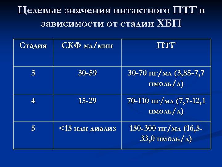 Целевые значения интактного ПТГ в зависимости от стадии ХБП Стадия СКФ мл/мин ПТГ 3