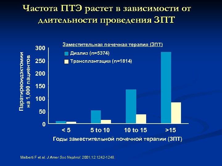 Частота ПТЭ растет в зависимости от длительности проведения ЗПТ Паратиреоидэктомии на 1, 000 пациентов