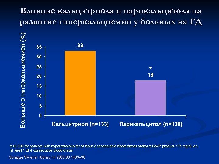 Больные с гиперкальциемией (%) Влияние кальцитриола и парикальцитола на развитие гиперкальциемии у больных на
