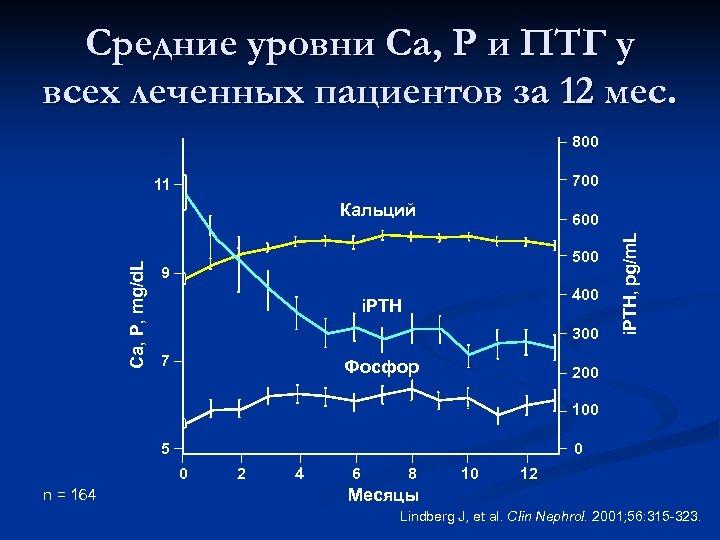Средние уровни Са, Р и ПТГ у всех леченных пациентов за 12 мес. 800