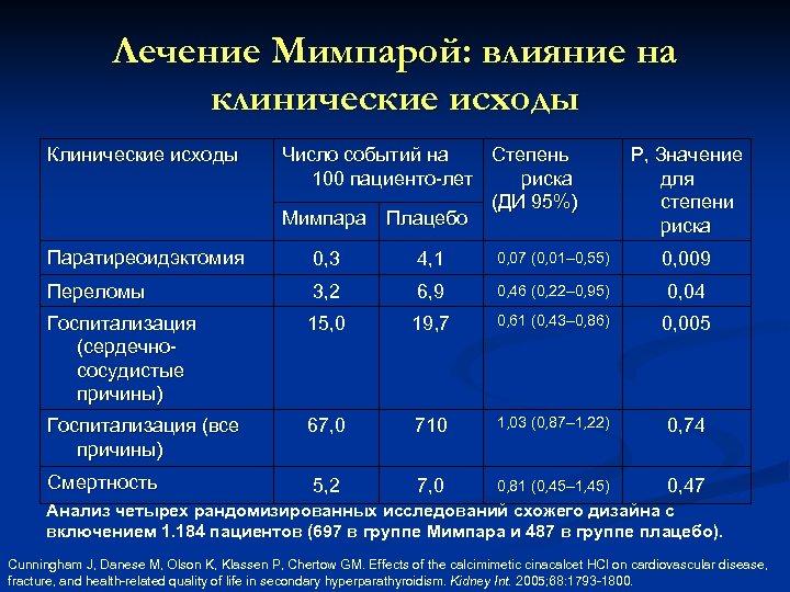 Лечение Мимпарой: влияние на клинические исходы Клинические исходы Число событий на Степень 100 пациенто-лет
