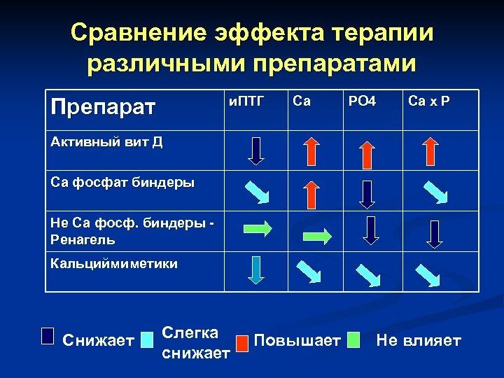 Сравнение эффекта терапии различными препаратами и. ПТГ Препарат Са РО 4 Са х Р