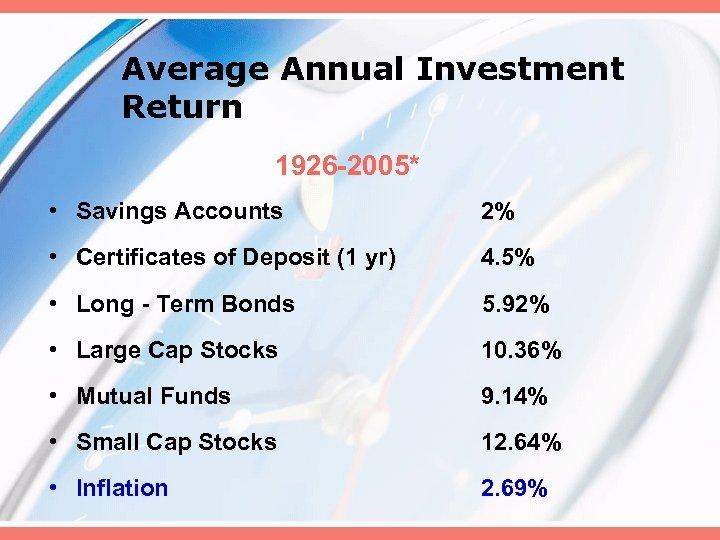 Average Annual Investment Return 1926 -2005* • Savings Accounts 2% • Certificates of Deposit