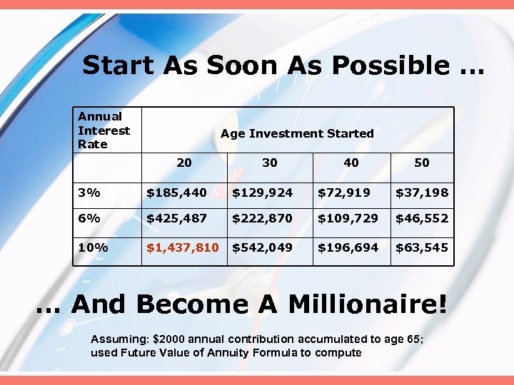 Start As Soon As Possible … Annual Interest Rate Age Investment Started 20 30