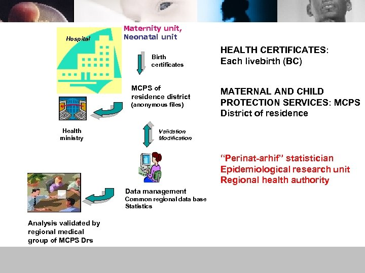Hospital Maternity unit, Neonatal unit Birth certificates MCPS of residence district (anonymous files) Health