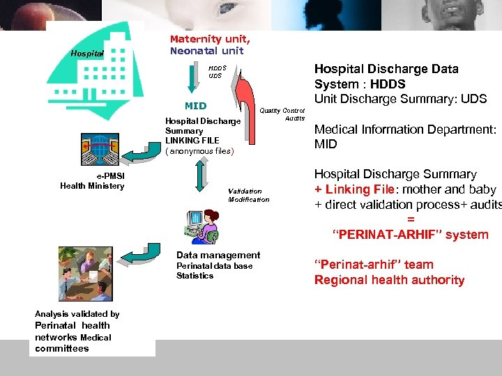 Hospital Maternity unit, Neonatal unit Hospital Discharge Data System : HDDS Unit Discharge Summary: