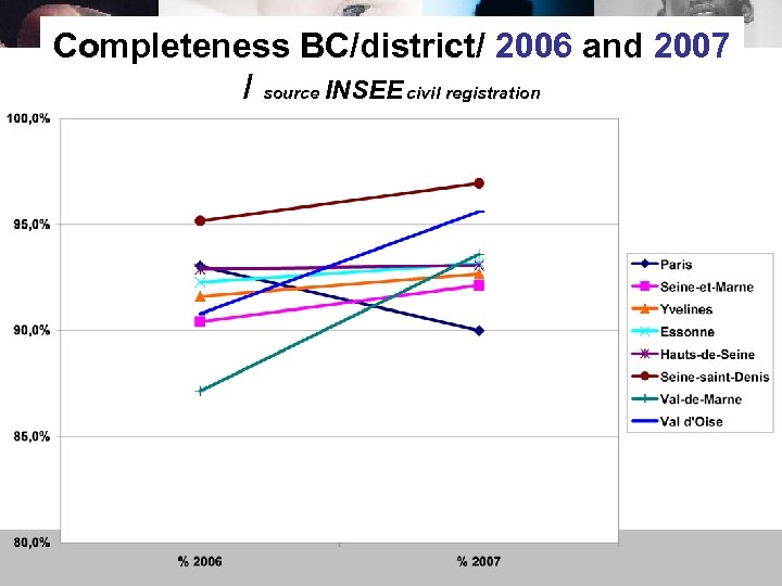 Completeness BC/district/ 2006 and 2007 / source INSEE civil registration