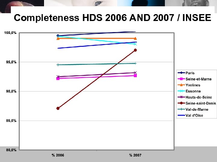 Completeness HDS 2006 AND 2007 / INSEE