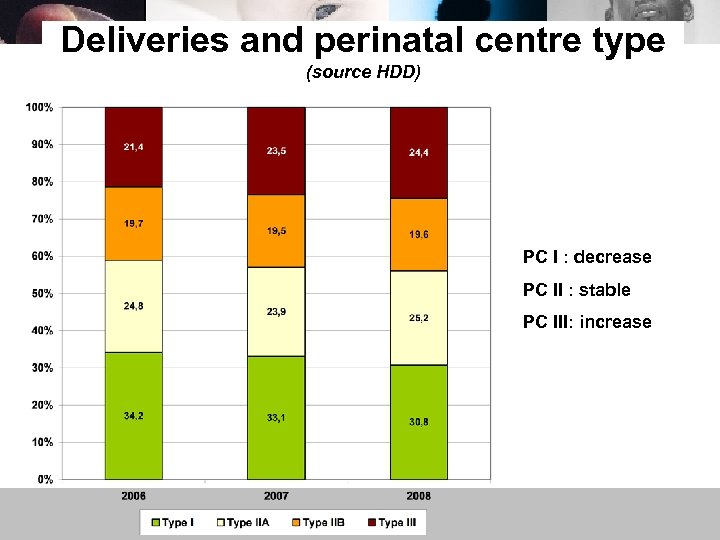 Deliveries and perinatal centre type (source HDD) PC I : decrease PC II :