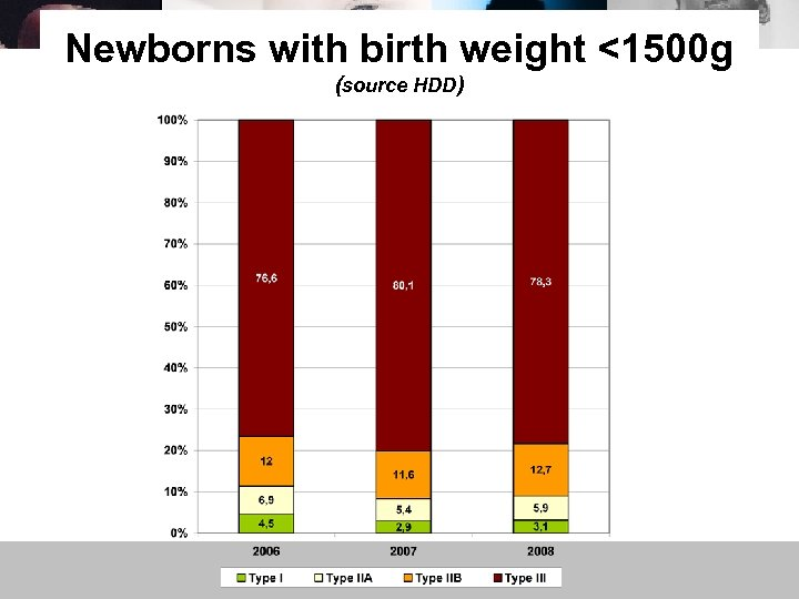 Newborns with birth weight <1500 g (source HDD)
