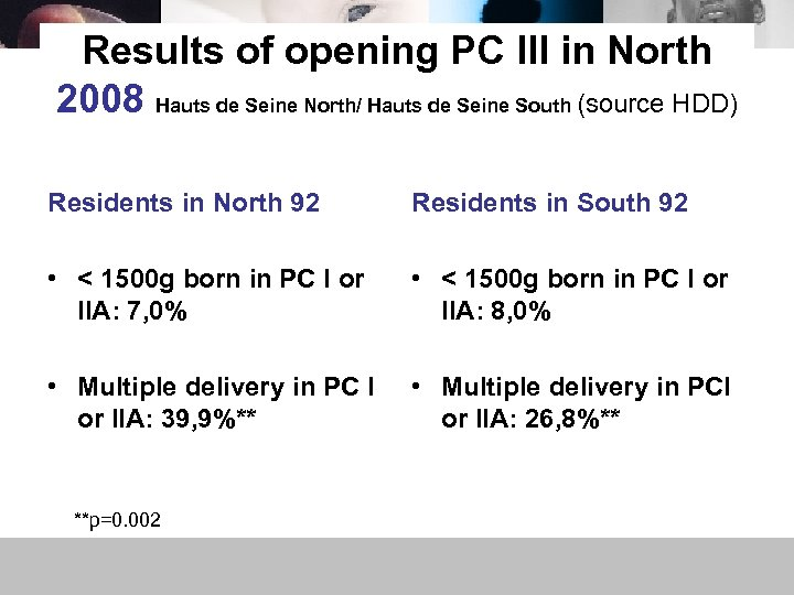 Results of opening PC III in North 2008 Hauts de Seine North/ Hauts de