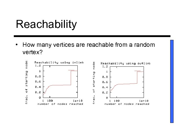 Reachability • How many vertices are reachable from a random vertex?
