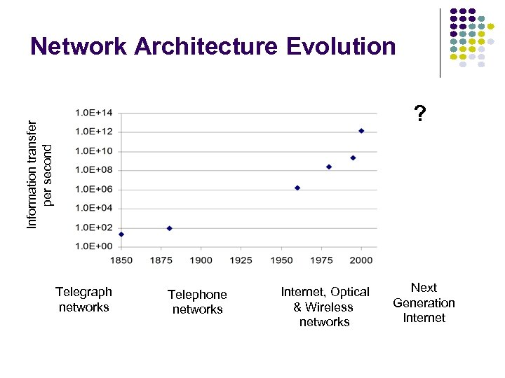 Network Architecture Evolution Information transfer per second ? Telegraph networks Telephone networks Internet, Optical
