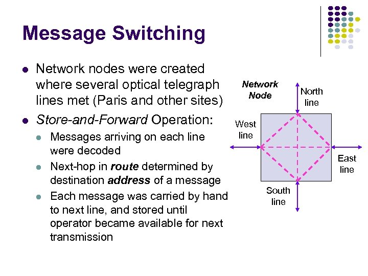 Message Switching l l Network nodes were created where several optical telegraph lines met