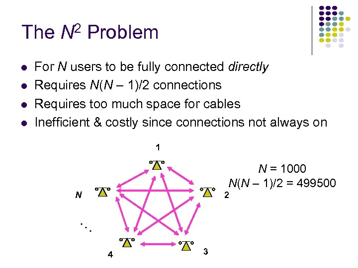 The N 2 Problem l l For N users to be fully connected directly