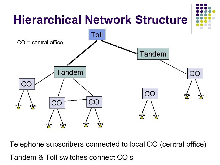 Hierarchical Network Structure Toll CO = central office Tandem CO CO CO Telephone subscribers