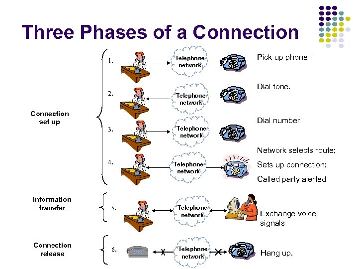 Three Phases of a Connection 1. 2. Connection set up Telephone network Pick up