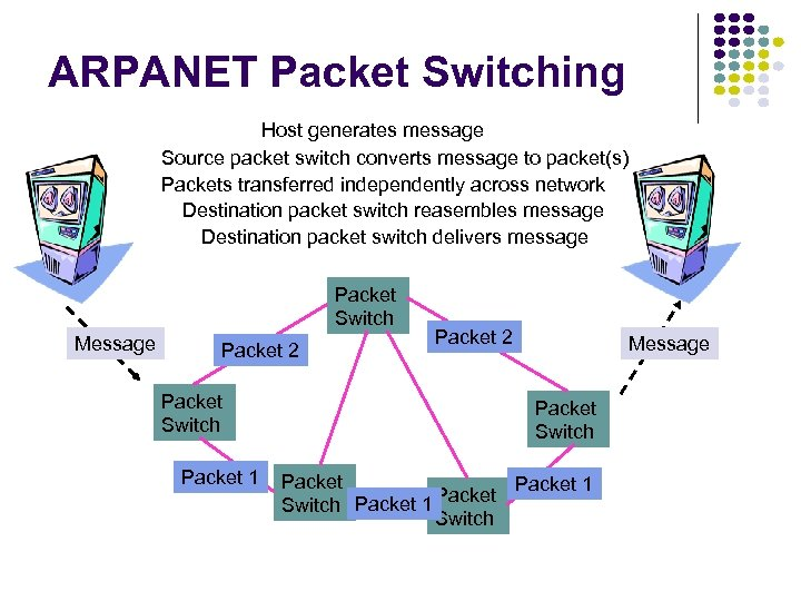 ARPANET Packet Switching Host generates message Source packet switch converts message to packet(s) Packets