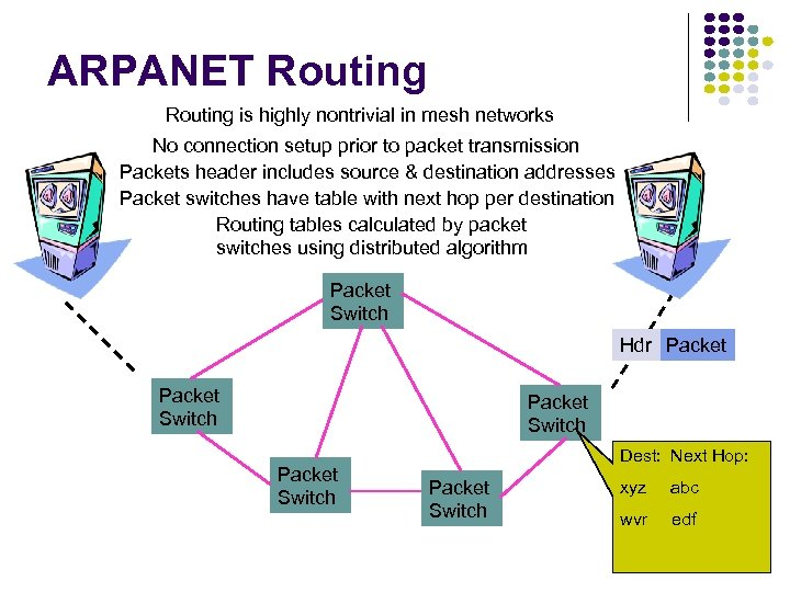 ARPANET Routing is highly nontrivial in mesh networks No connection setup prior to packet