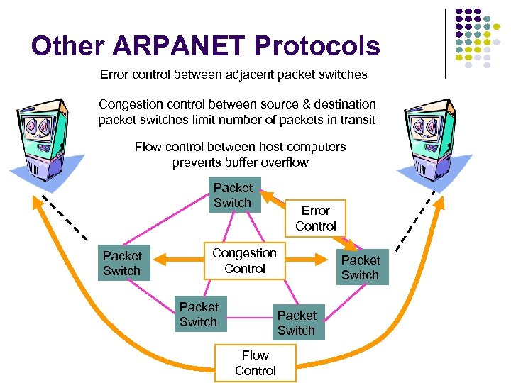 Other ARPANET Protocols Error control between adjacent packet switches Congestion control between source &