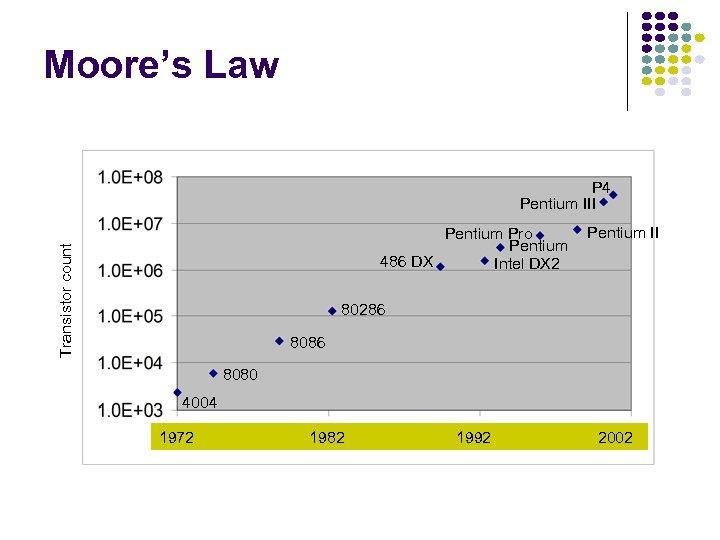 Moore's Law P 4 Pentium III Transistor count Pentium Pro Pentium 486 DX Intel