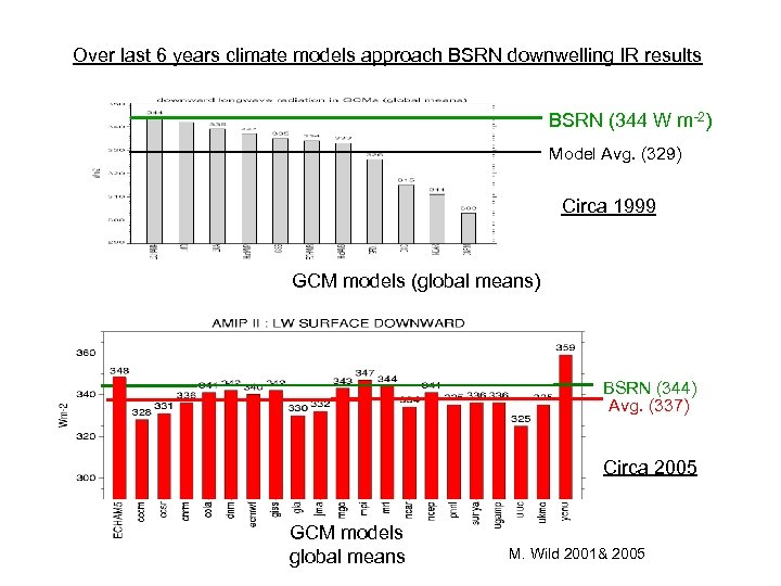 Over last 6 years climate models approach BSRN downwelling IR results BSRN (344 W