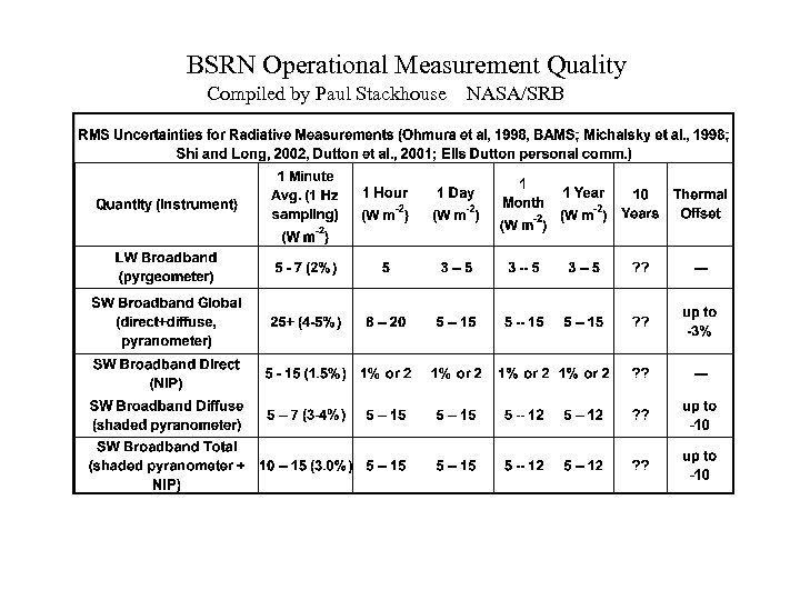 BSRN Operational Measurement Quality Compiled by Paul Stackhouse NASA/SRB
