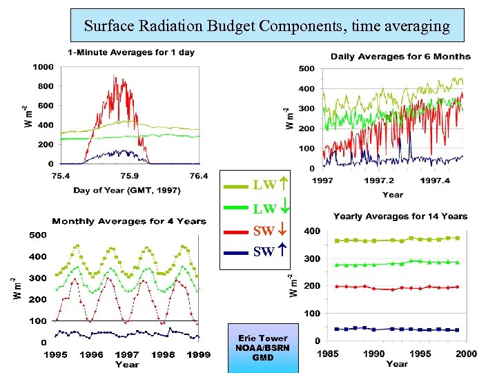 Surface Radiation Budget Components, time averaging LW SW Erie Tower NOAA/BSRN GMD