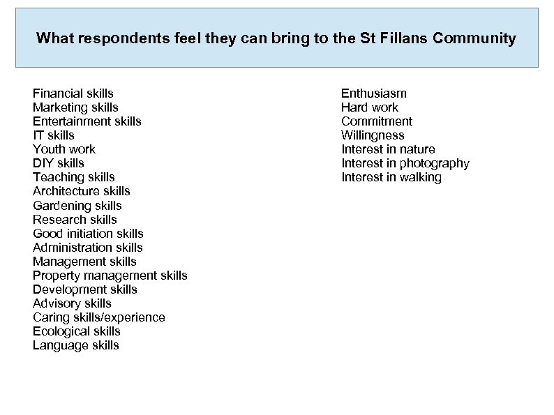 What respondents feel they can bring to the St Fillans Community Financial skills Marketing