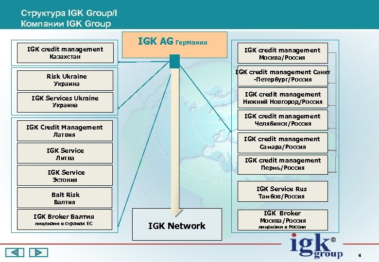 Структура IGK Group/I Компании IGK Group IGK credit management IGK AG Германия Казахстан IGK