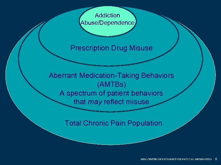 Addiction Abuse/Dependence Prescription Drug Misuse Aberrant Medication-Taking Behaviors (AMTBs) A spectrum of patient behaviors