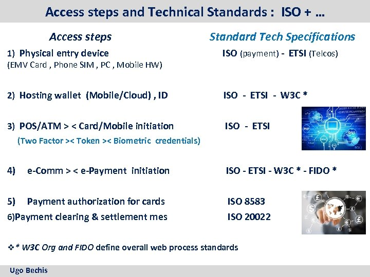 Access steps and Technical Standards : ISO + … Access steps Standard Tech