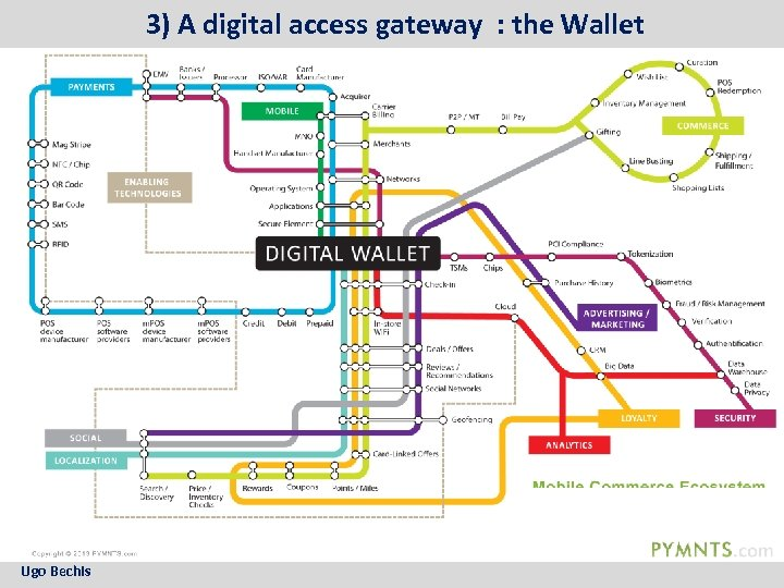 3) A digital access gateway : the Wallet Ugo Bechis