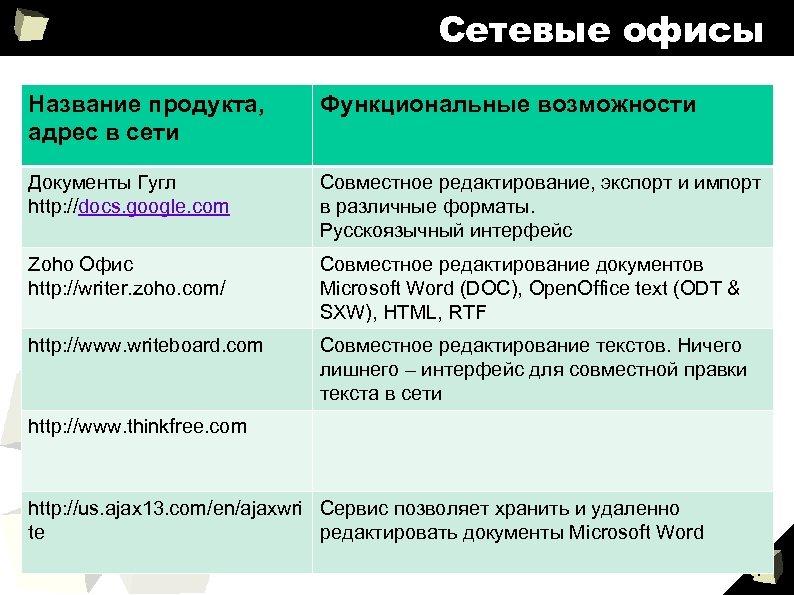 Сетевые офисы Название продукта, адрес в сети Функциональные возможности Документы Гугл http: //docs. google.
