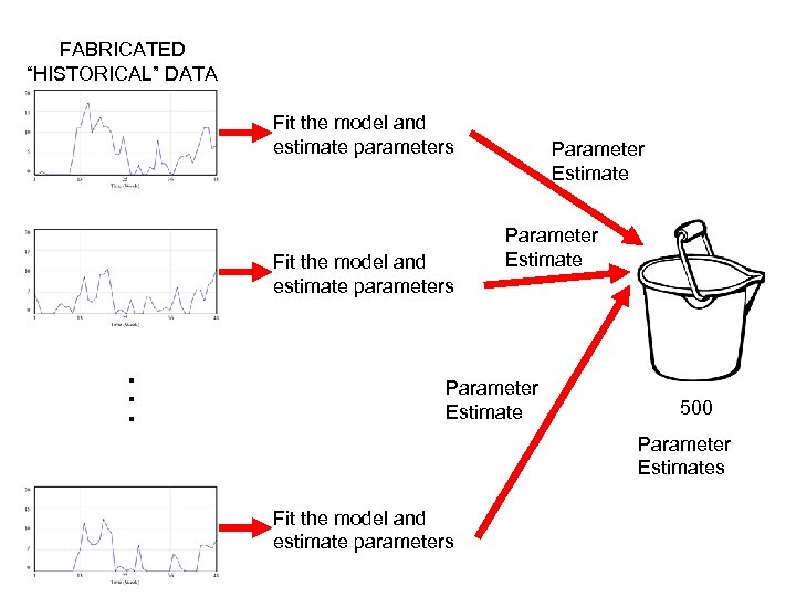 "FABRICATED ""HISTORICAL"" DATA Fit the model and estimate parameters Parameter Estimate . . ."