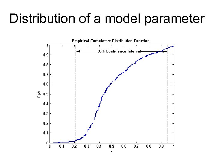 Distribution of a model parameter