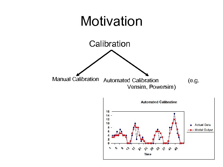 Motivation Calibration Manual Calibration Automated Calibration (e. g. Vensim, Powersim)