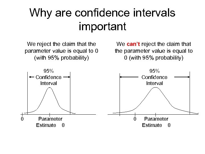 Why are confidence intervals important We reject the claim that the parameter value is