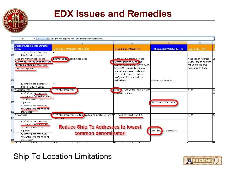 EDX Issues and Remedies Ship To Location Limitations