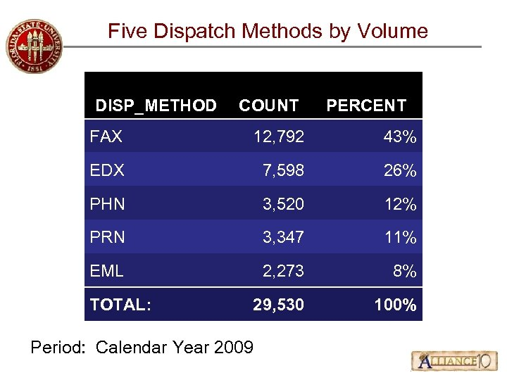 Five Dispatch Methods by Volume DISP_METHOD COUNT PERCENT FAX 12, 792 43% EDX 7,