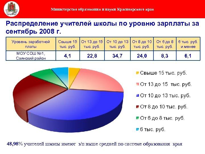 Министерство образования и науки Красноярского края Распределение учителей школы по уровню зарплаты за сентябрь
