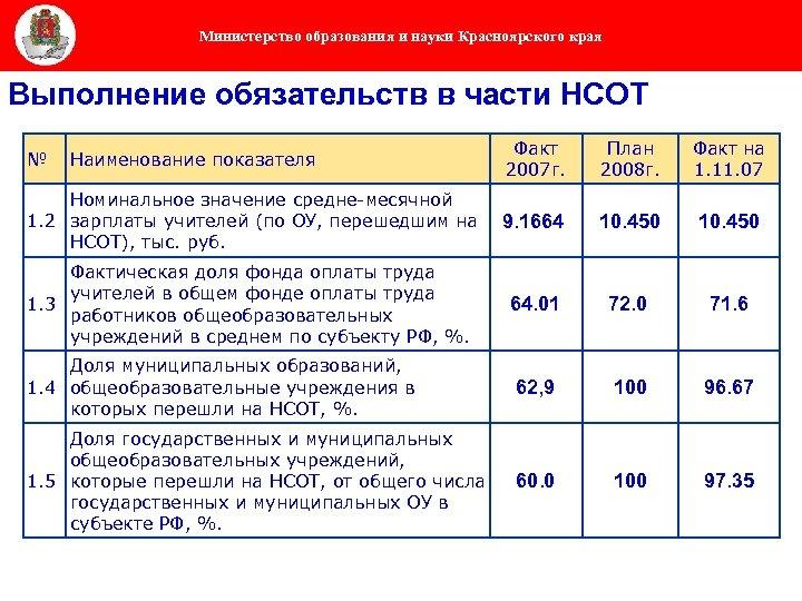 Министерство образования и науки Красноярского края Выполнение обязательств в части НСОТ Факт 2007 г.