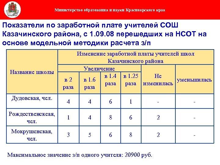 Министерство образования и науки Красноярского края Показатели по заработной плате учителей СОШ Казачинского района,