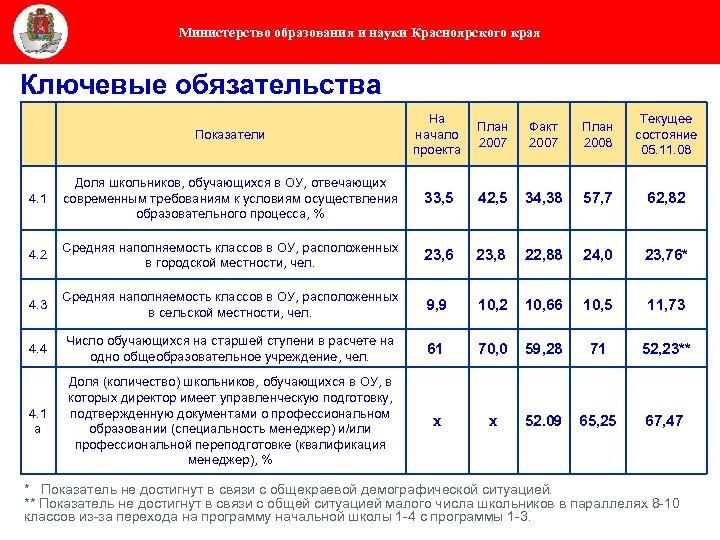 Министерство образования и науки Красноярского края Ключевые обязательства Показатели На начало проекта План 2007