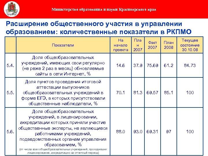 Министерство образования и науки Красноярского края Расширение общественного участия в управлении образованием: количественные показатели