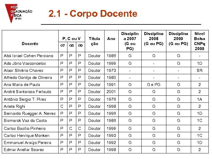 2. 1 - Corpo Docente P, C ou V Disciplina 2008 (G ou PG)
