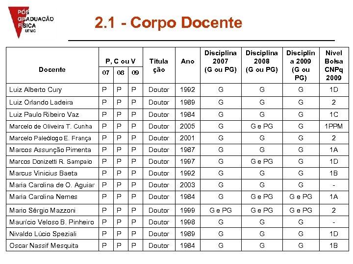 2. 1 - Corpo Docente P, C ou V Ano Disciplina 2007 (G ou