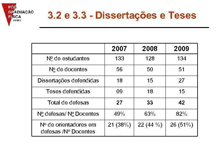 3. 2 e 3. 3 - Dissertações e Teses 2007 2008 2009 No de